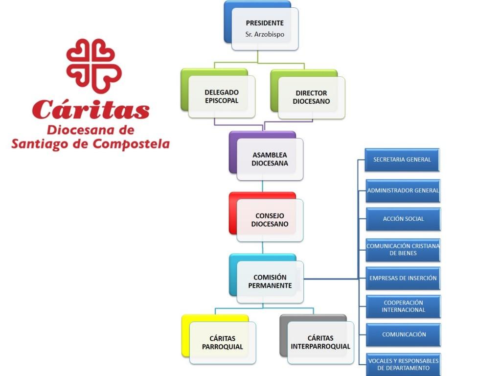 ORGANIGRAMA version 2014 2.0