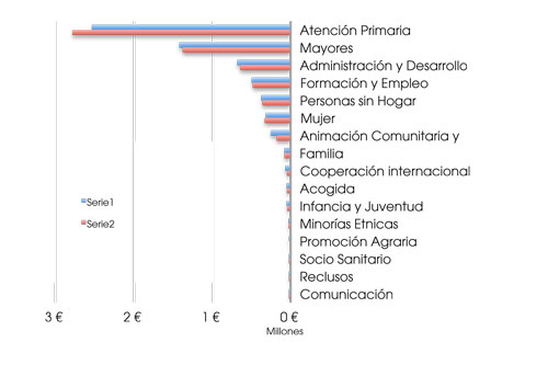 CATEGORIAS DE GASTO POR AREAS DE INTERVENCION